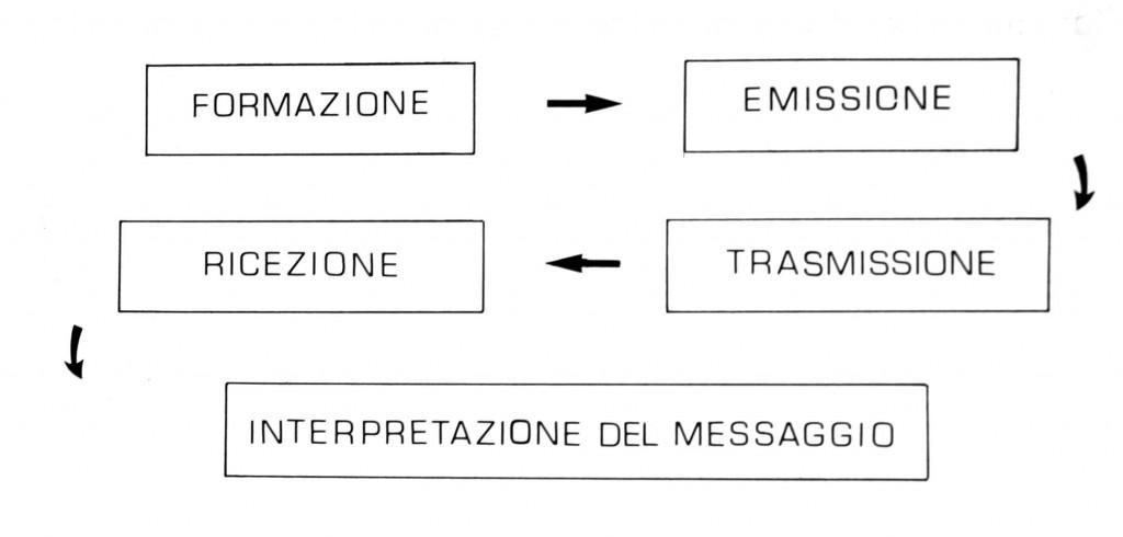 formazione e trasmissione comunicazione