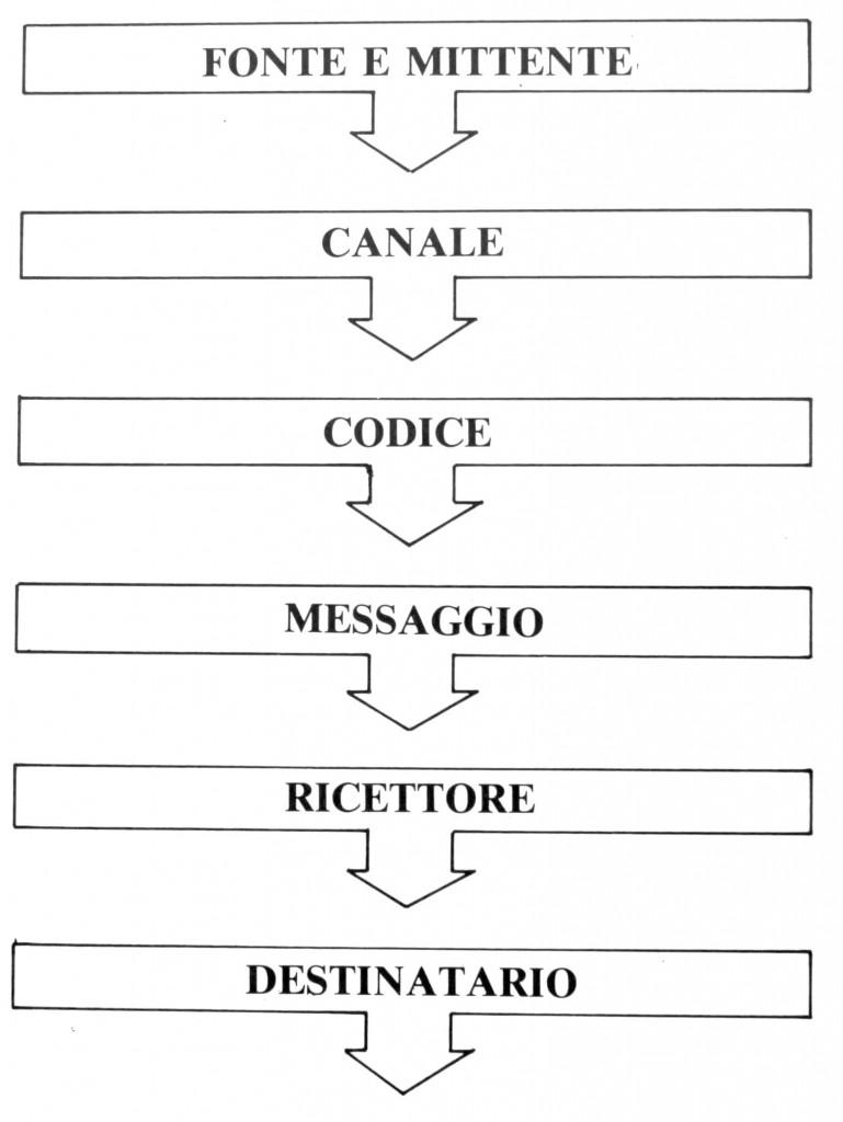 schema canale messaggio