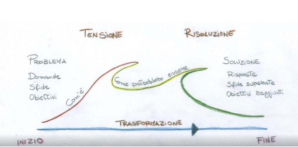 struttura narrativa 3 atti associazione videografi